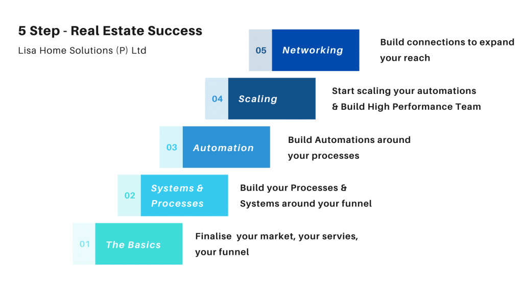 Step By Step Process Of Starting Your Real Estate Business   LisaNetwork